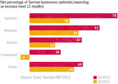 Net percentage of German businesses optimistic/expecting an increase (next 12 months)