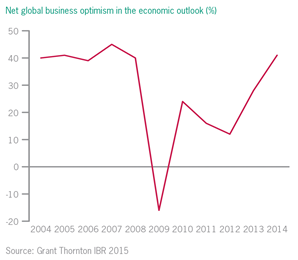 Net global business optimism in the economic outlook (%)