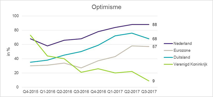 IBR 2017 Q3: Optimisme